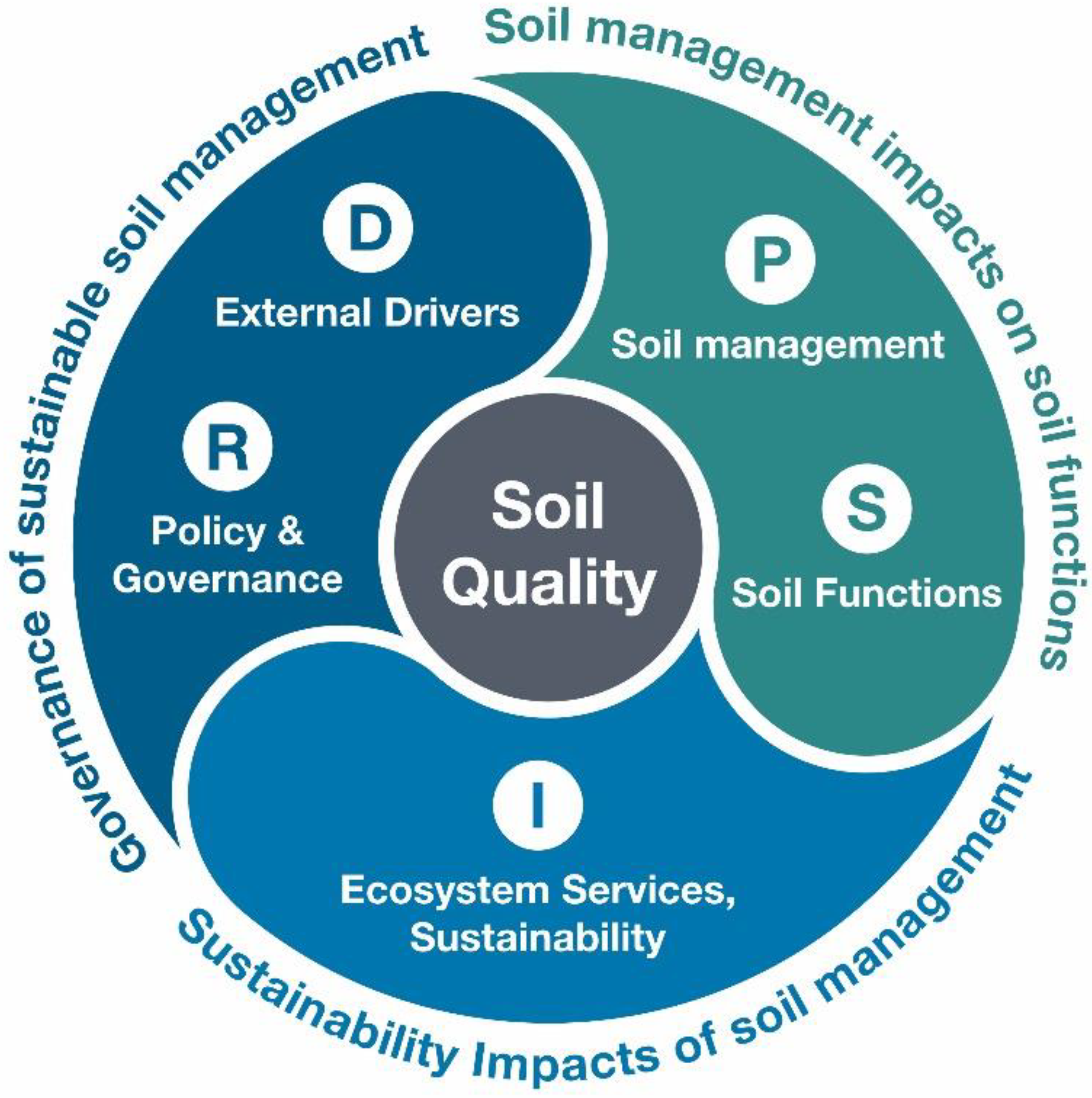 Sustainable Management of Soil and Water [8 ECTS]