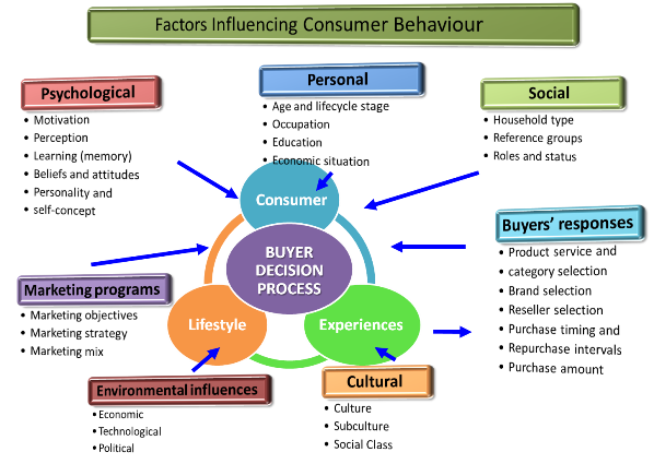 Consumer Behaviour, Marketing and Food Security [5 ECTS]